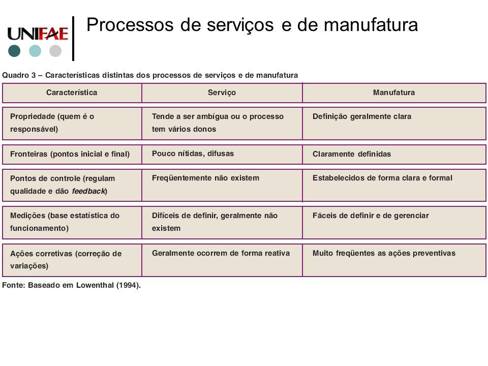 Processos de serviços e de manufatura