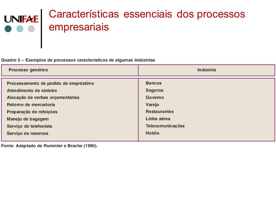 Características essenciais dos processos empresariais