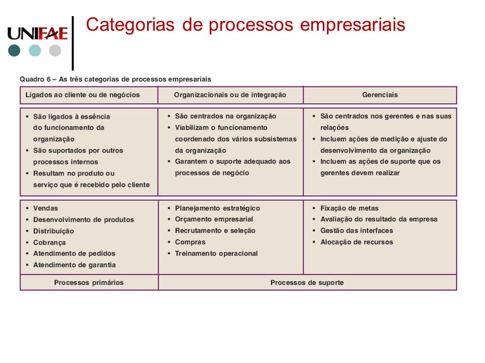 Categorias de processos empresariais