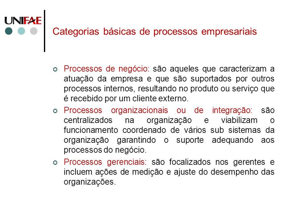 Categorias básicas de processos empresariais Processos de negócio: são aqueles que caracterizam a atuação da empresa e que são suportados por outros p
