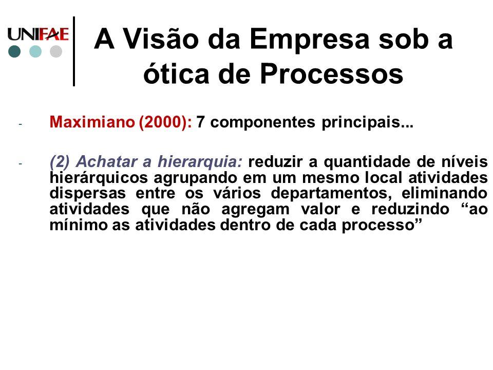 A Visão da Empresa sob a ótica de Processos - Maximiano (2000): 7 componentes principais... - (2) Achatar a hierarquia: reduzir a quantidade de níveis