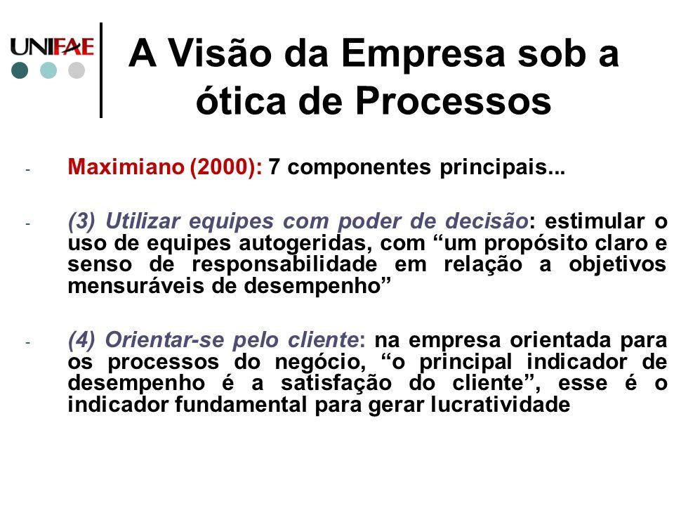A Visão da Empresa sob a ótica de Processos - Maximiano (2000): 7 componentes principais... - (3) Utilizar equipes com poder de decisão: estimular o u