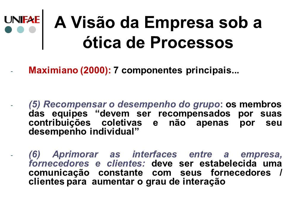 A Visão da Empresa sob a ótica de Processos - Maximiano (2000): 7 componentes principais... - (5) Recompensar o desempenho do grupo: os membros das eq