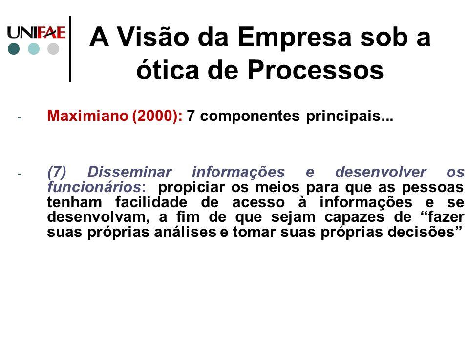 A Visão da Empresa sob a ótica de Processos - Maximiano (2000): 7 componentes principais... - (7) Disseminar informações e desenvolver os funcionários