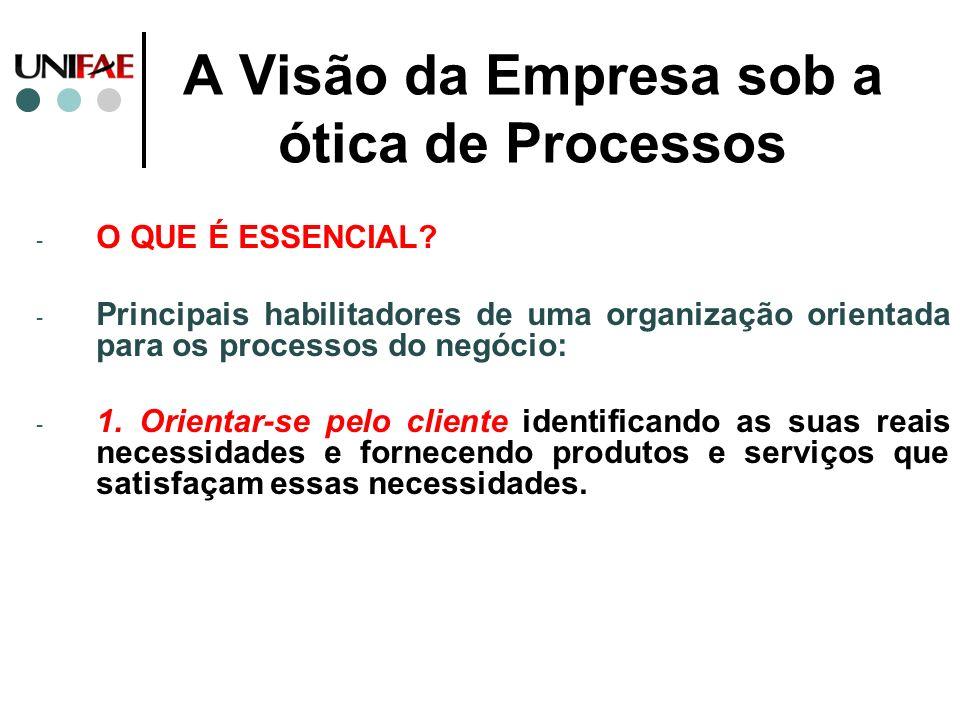 A Visão da Empresa sob a ótica de Processos - O QUE É ESSENCIAL? - Principais habilitadores de uma organização orientada para os processos do negócio: