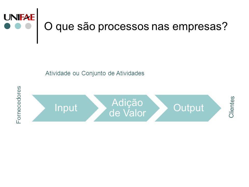 O que são processos nas empresas? Input Adição de Valor Output Atividade ou Conjunto de Atividades Fornecedores Clientes