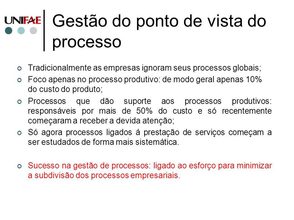 Gestão do ponto de vista do processo Tradicionalmente as empresas ignoram seus processos globais; Foco apenas no processo produtivo: de modo geral ape