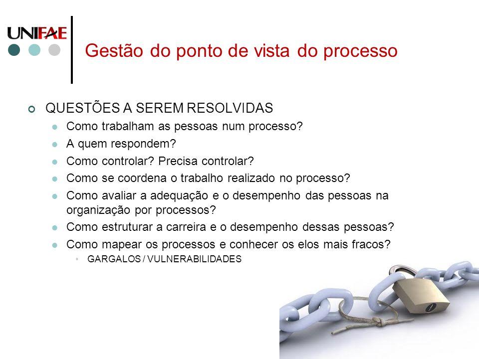 Gestão do ponto de vista do processo QUESTÕES A SEREM RESOLVIDAS Como trabalham as pessoas num processo? A quem respondem? Como controlar? Precisa con