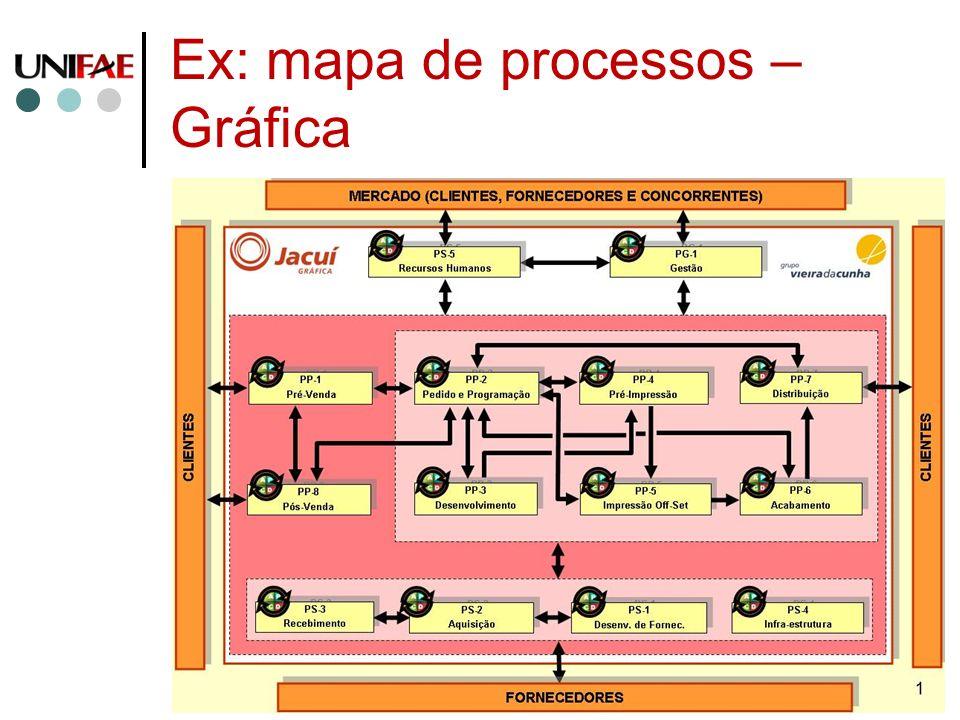 Ex: mapa de processos – Gráfica