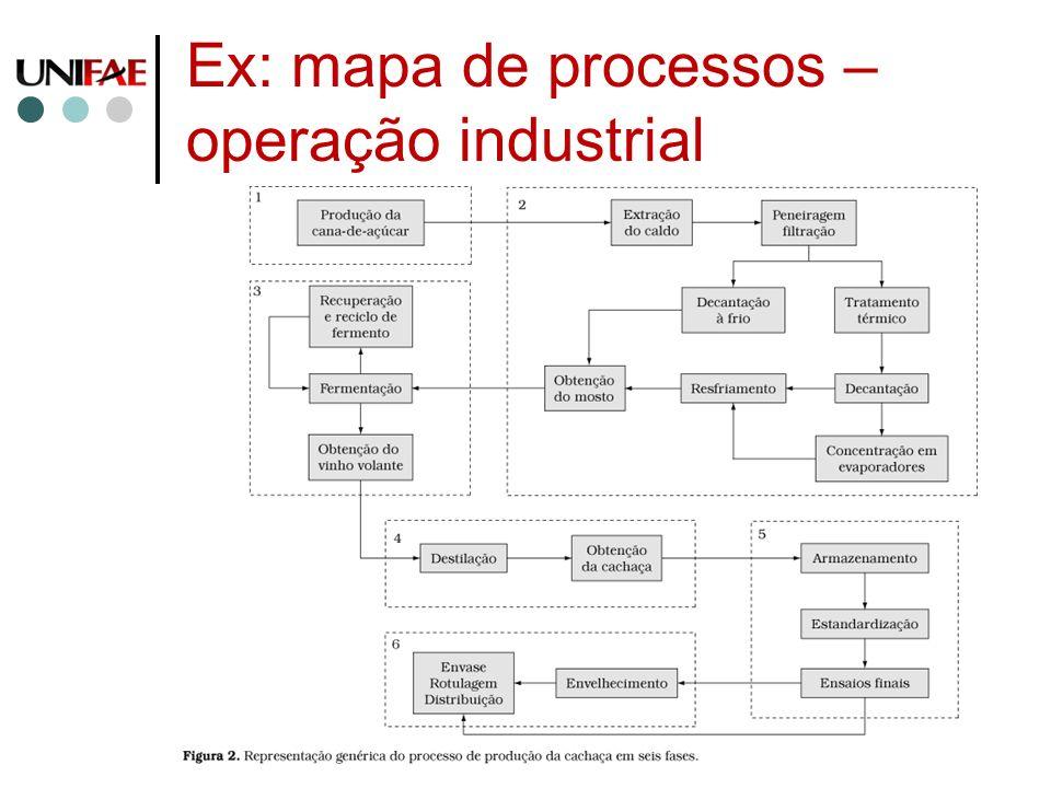 Ex: mapa de processos – operação industrial