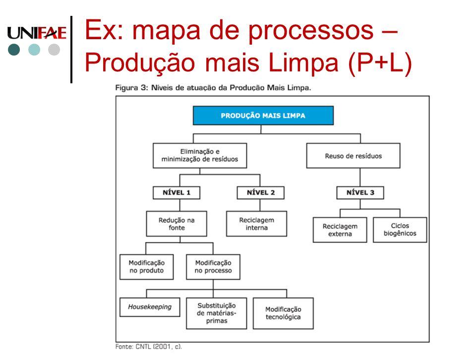 Ex: mapa de processos – Produção mais Limpa (P+L)