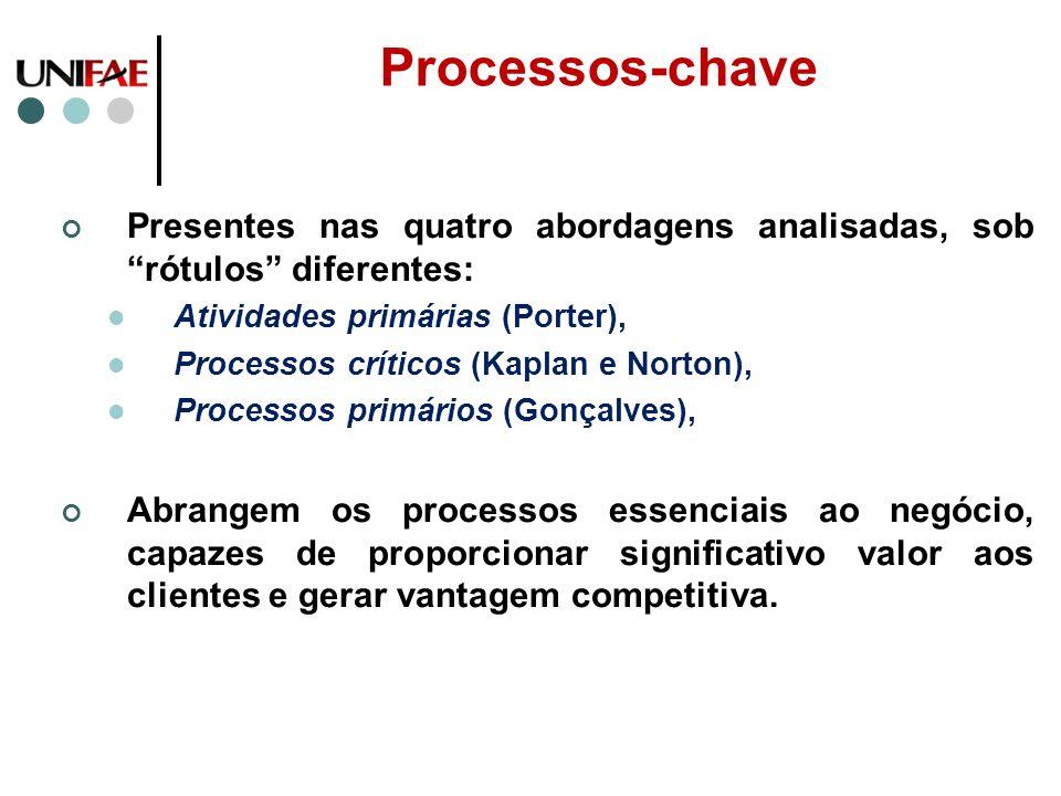 Processos-chave Presentes nas quatro abordagens analisadas, sob rótulos diferentes: Atividades primárias (Porter), Processos críticos (Kaplan e Norton
