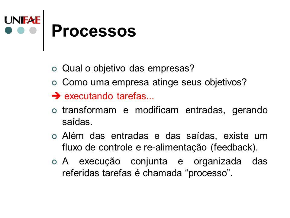 Processos Qual o objetivo das empresas? Como uma empresa atinge seus objetivos? executando tarefas... transformam e modificam entradas, gerando saídas
