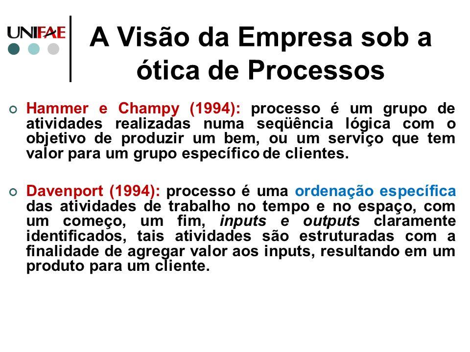 A Visão da Empresa sob a ótica de Processos Hammer e Champy (1994): processo é um grupo de atividades realizadas numa seqüência lógica com o objetivo
