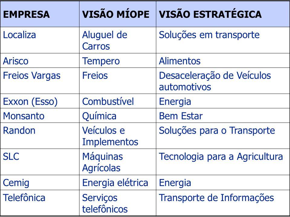 EMPRESAVISÃO MÍOPEVISÃO ESTRATÉGICA LocalizaAluguel de Carros Soluções em transporte AriscoTemperoAlimentos Freios VargasFreiosDesaceleração de Veícul