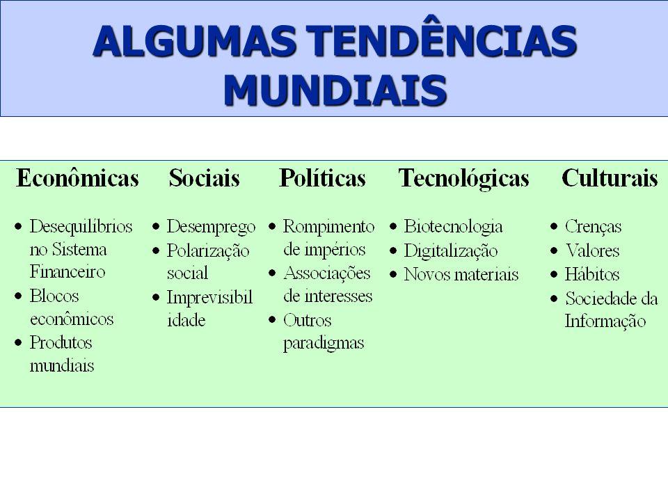 ALGUMAS TENDÊNCIAS MUNDIAIS
