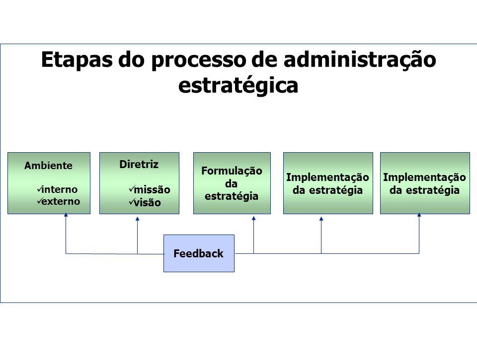 Etapas do processo de administração estratégica Ambiente interno externo Diretriz missão visão Formulação da estratégia Implementação da estratégia Fe