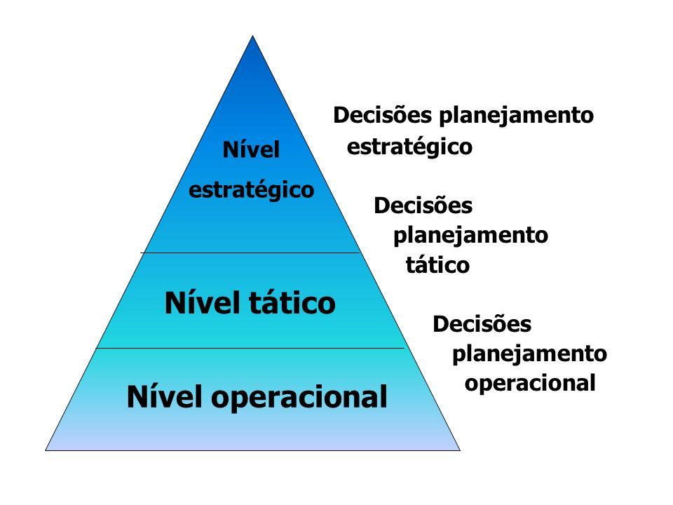Decisões planejamento estratégico Decisões planejamento tático Decisões planejamento operacional Nível estratégico Nível tático Nível operacional