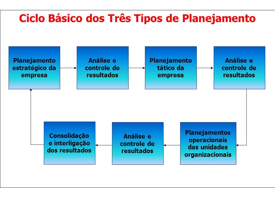 Ciclo Básico dos Três Tipos de Planejamento Planejamento estratégico da empresa Análise e controle de resultados Planejamento tático da empresa Anális