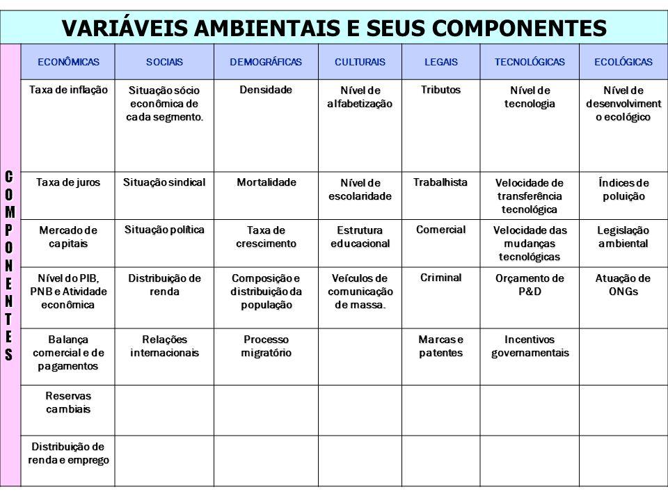 VARIÁVEIS AMBIENTAIS E SEUS COMPONENTES COMPONENTE CCOOMMPPOONNEENNTTEESCCOOMMPPOONNEENNTTEES ECONÔMICASSOCIAISDEMOGRÁFICASCULTURAISLEGAISTECNOLÓGICAS