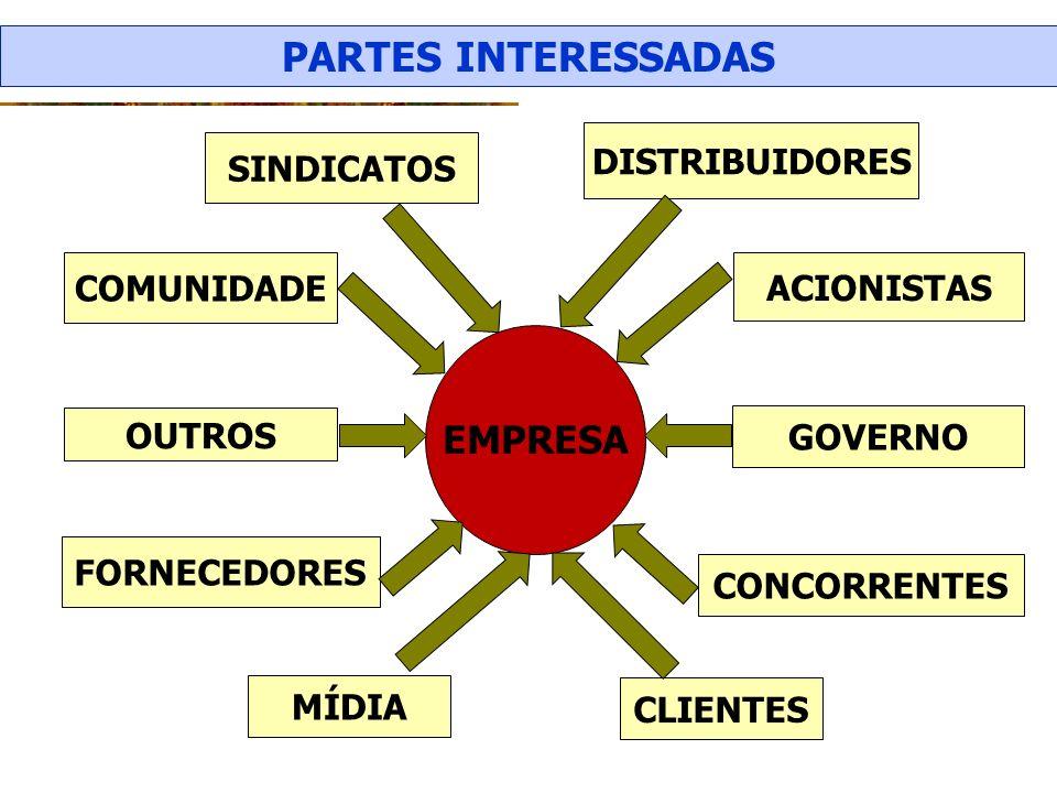 SINDICATOS DISTRIBUIDORES COMUNIDADE ACIONISTAS OUTROS GOVERNO FORNECEDORES CONCORRENTES MÍDIA CLIENTES EMPRESA PARTES INTERESSADAS