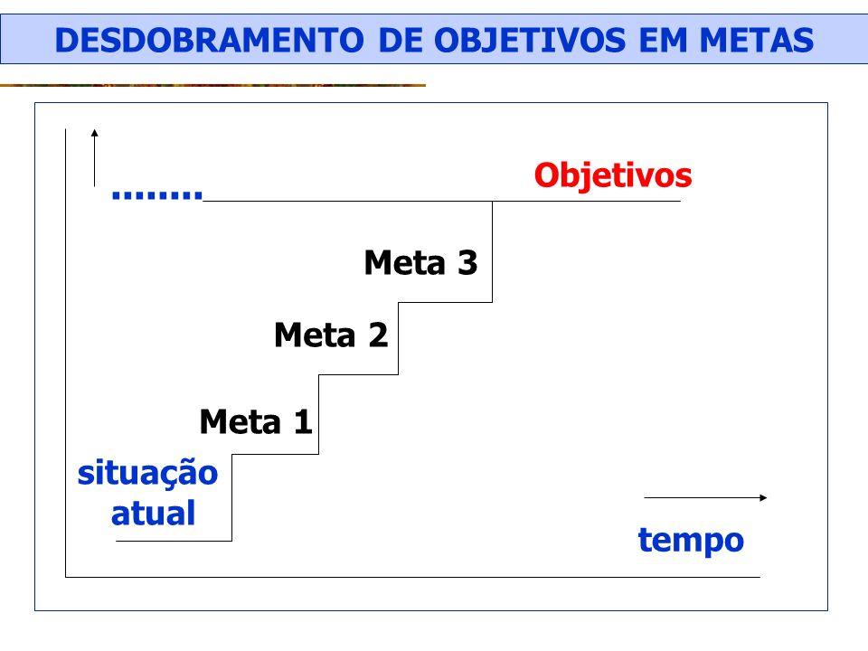 Meta 1 Meta 2 Meta 3 Objetivos situação atual tempo........ DESDOBRAMENTO DE OBJETIVOS EM METAS