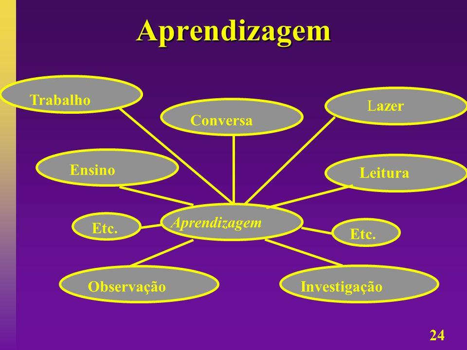 24 Aprendizagem Aprendizagem Ensino Observação Leitura Investigação Conversa Etc. Lazer Trabalho