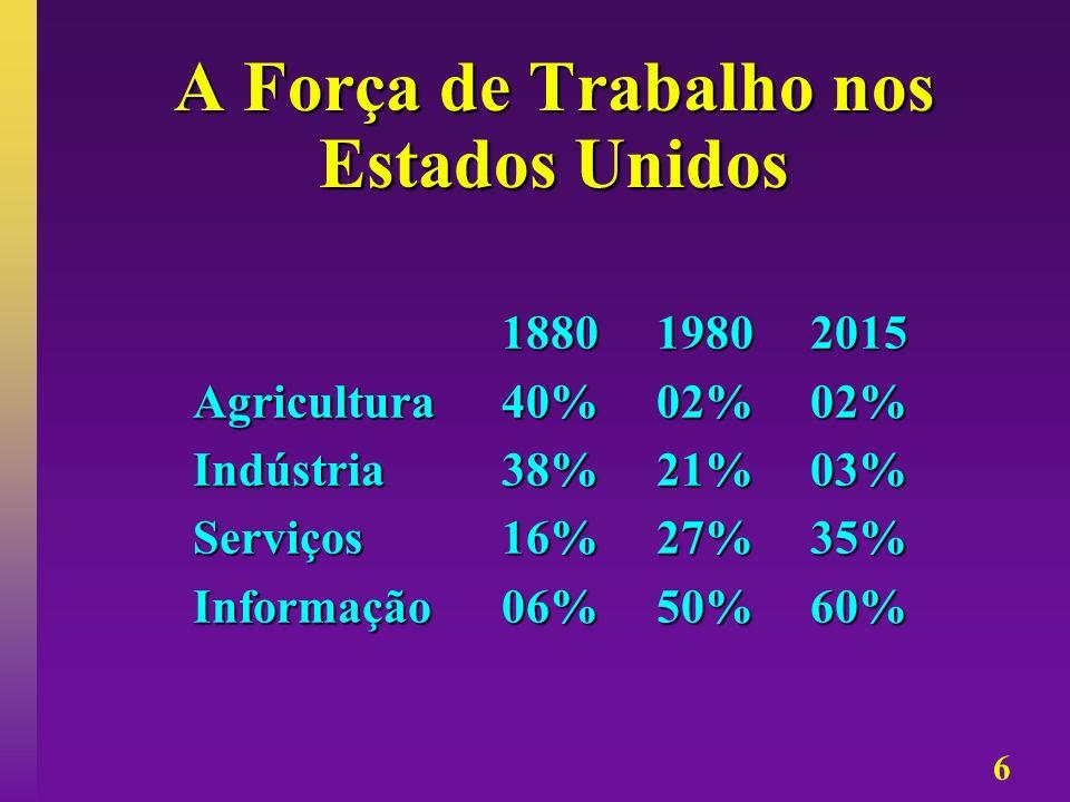 6 A Força de Trabalho nos Estados Unidos 1880 1980 2015 1880 1980 2015 Agricultura40% 02% 02% Agricultura40% 02% 02% Indústria38% 21% 03% Indústria38%