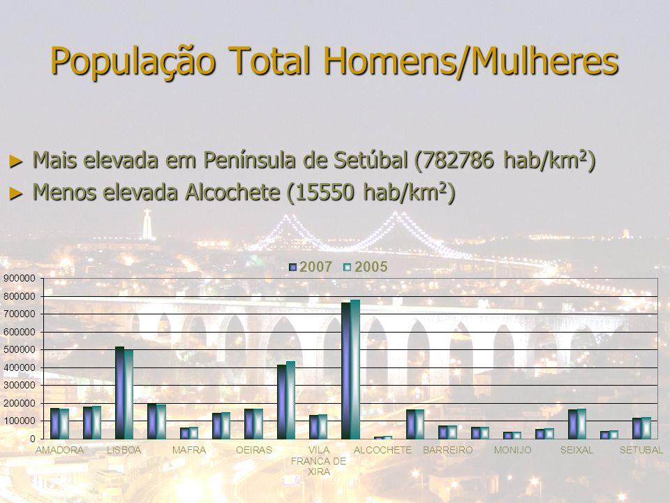 24-04-2014Bene; Francisca; Miguel; Nazaré População Total Homens/Mulheres Mais elevada em Península de Setúbal (782786 hab/km 2 ) Mais elevada em Península de Setúbal (782786 hab/km 2 ) Menos elevada Alcochete (15550 hab/km 2 ) Menos elevada Alcochete (15550 hab/km 2 )
