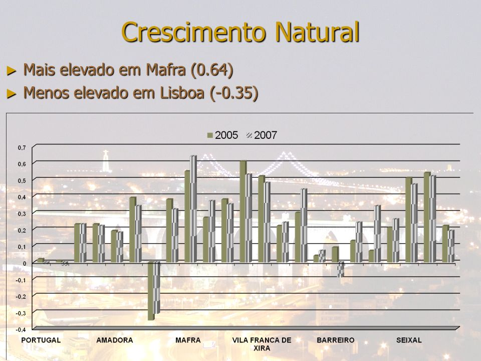 24-04-2014Bene; Francisca; Miguel; Nazaré Crescimento Natural Mais elevado em Mafra (0.64) Mais elevado em Mafra (0.64) Menos elevado em Lisboa (-0.35) Menos elevado em Lisboa (-0.35)