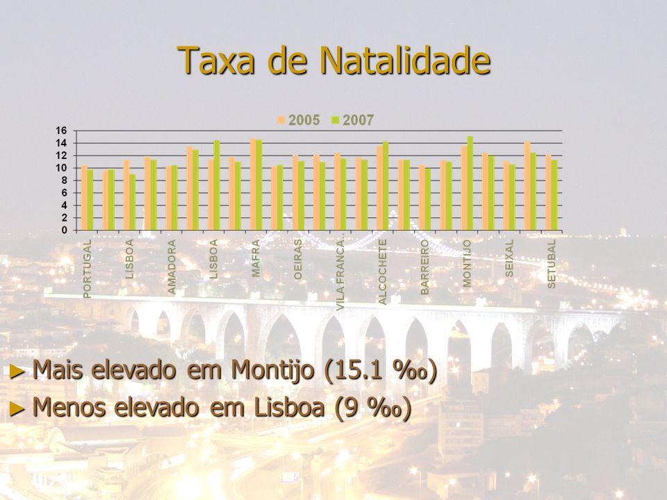24-04-2014Bene; Francisca; Miguel; Nazaré Taxa de Natalidade Mais elevado em Montijo (15.1 ) Mais elevado em Montijo (15.1 ) Menos elevado em Lisboa (9 ) Menos elevado em Lisboa (9 )
