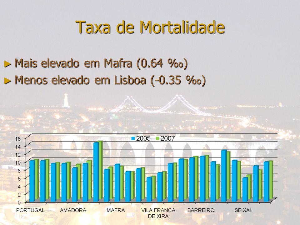 24-04-2014Bene; Francisca; Miguel; Nazaré Taxa de Mortalidade Mais elevado em Mafra (0.64 ) Mais elevado em Mafra (0.64 ) Menos elevado em Lisboa (-0.35 ) Menos elevado em Lisboa (-0.35 )