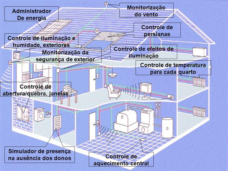 Monitorização do vento Administrador De energia Controle de persianas Controle de iluminação e humidade, exteriores Simulador de presença na ausência dos donos Controle de efeitos de iluminação Controle de aquecimento central Controle de temperatura para cada quarto Controle de abertura/quebra, janelas Monitorização da segurança de exterior