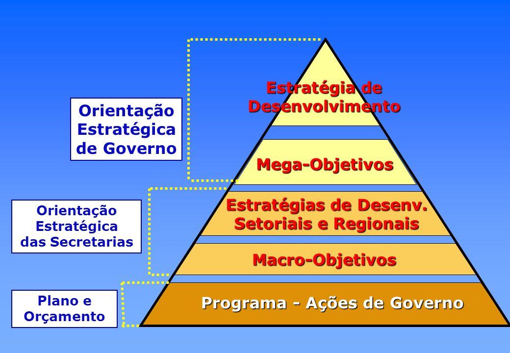 Horizontes de Planejamento VISÃO DE FUTURO – 8 A 20 ANOS PLANEJAMENTO DE LONGO PRAZO Diretrizes Estratégicas para o Desenvolvimento PLANO PLURIANUAL – 4 ANOS Programas e Ações ORÇAMENTO ANUAL Programas e Ações PROGRAMAS ESTRUTURANTES 1 4 8-20 Anos