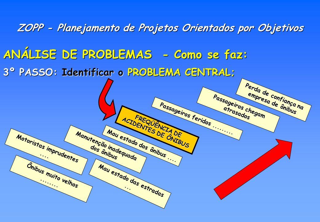 ANÁLISE DE PROBLEMAS - Como se faz: 4º PASSO: Organizar as CAUSAS do problema central; ZOPP - Planejamento de Projetos Orientados por Objetivos Motoristas imprudentes....