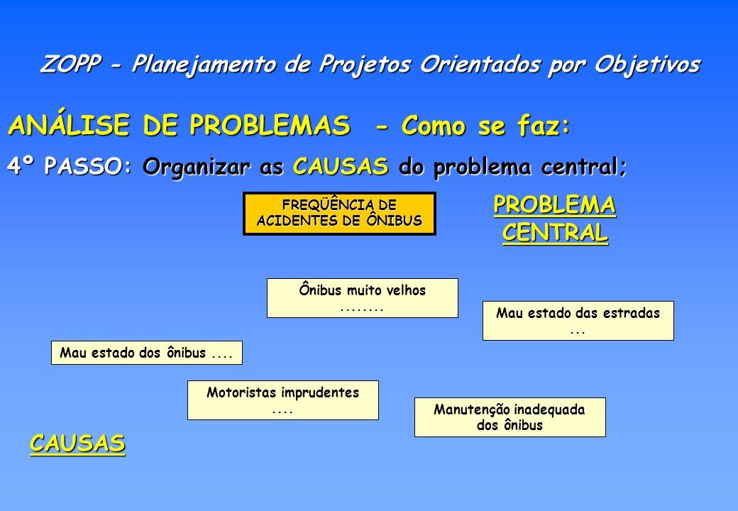 ANÁLISE DE PROBLEMAS - Como se faz: 5º PASSO: Identificar e organizar as CAUSAS, em principais e correlatas; ZOPP - Planejamento de Projetos Orientados por Objetivos Motoristas imprudentes....