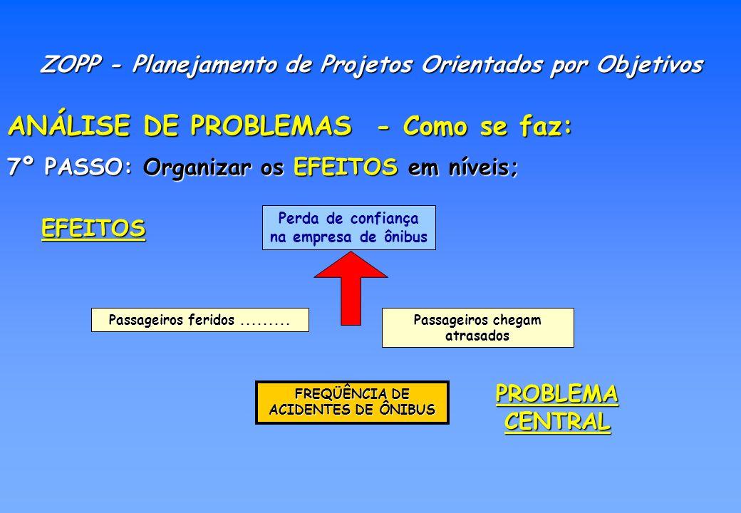 ANÁLISE DE PROBLEMAS - Como se faz: 8º PASSO: Construir um DIAGRAMA, em Forma de Árvore, situando os problemas com suas relações de causa-efeito.