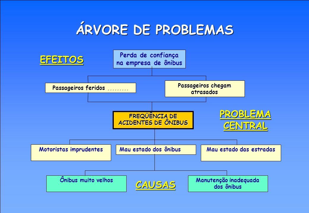 ANÁLISE DE PROBLEMAS - Como se faz: 9º PASSO: EXAMINAR a árvore de problemas, verificando se as relações de causa-efeito estão corretas e se não houve omissões importantes.