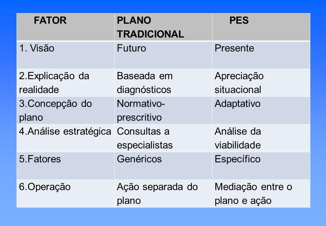 Momentos do PES Os momentos surgem em contraposição ao conceito de etapas, difundidas pelo planejamento empresarial.