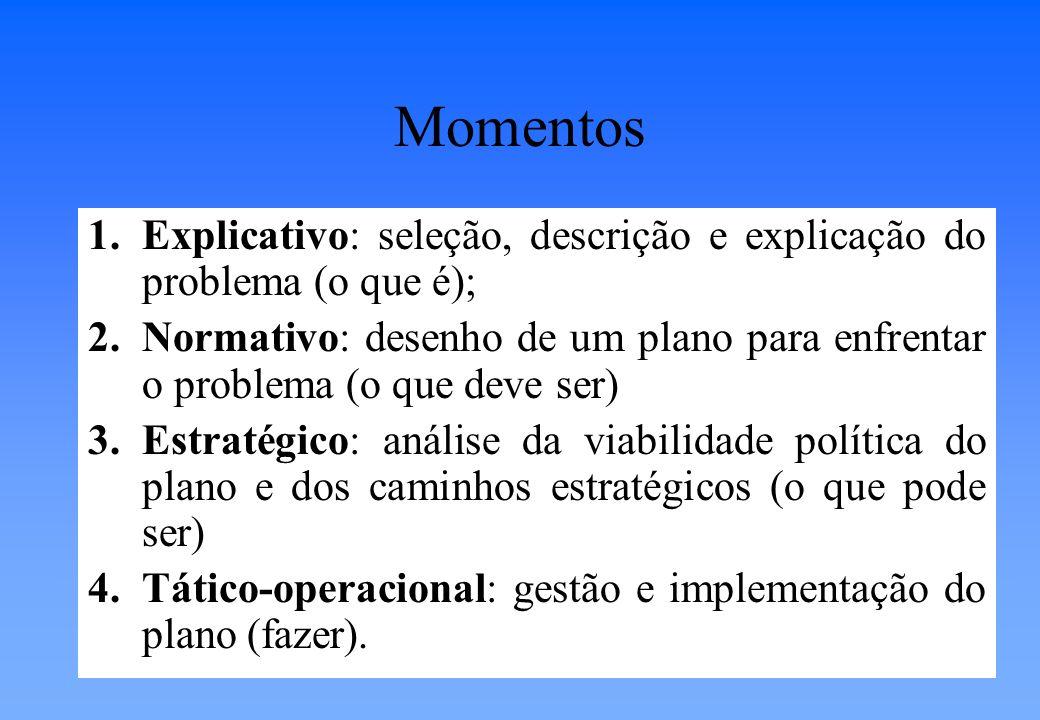 Pode ser desmembrado em níveis: 1º.Nível: PES (Planejamento Estratégico Situacional).