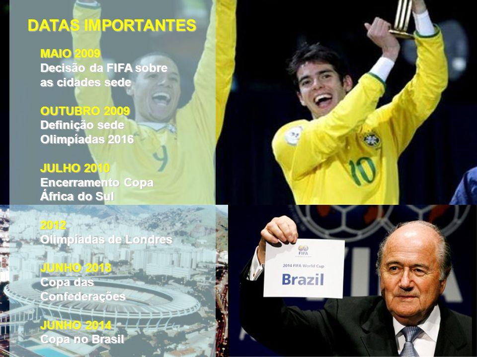 DATAS IMPORTANTES MAIO 2009 Decisão da FIFA sobre as cidades sede OUTUBRO 2009 Definição sede Olimpíadas 2016 JULHO 2010 Encerramento Copa África do Sul 2012 Olimpíadas de Londres JUNHO 2013 Copa das Confederações JUNHO 2014 Copa no Brasil