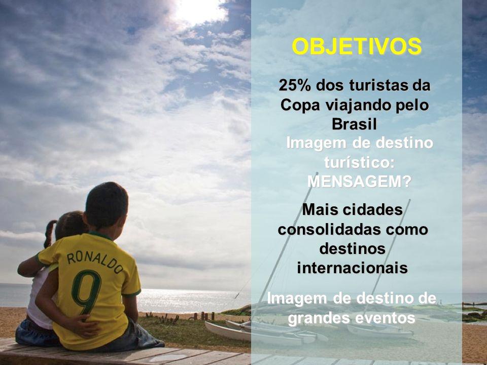 25% dos turistas da Copa viajando pelo Brasil OBJETIVOS Imagem de destino turístico: MENSAGEM.