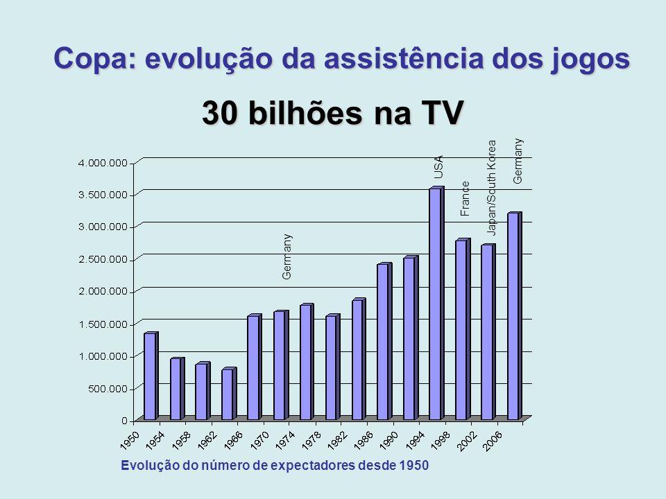 Copa: evolução da assistência dos jogos Evolução do número de expectadores desde 1950 Germany Japan/South Korea France USA Germany 30 bilhões na TV
