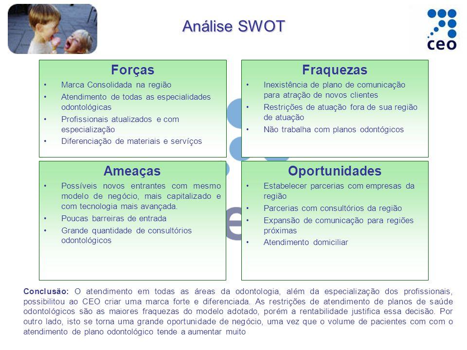 Análise SWOT Forças Marca Consolidada na região Atendimento de todas as especialidades odontológicas Profissionais atualizados e com especialização Di