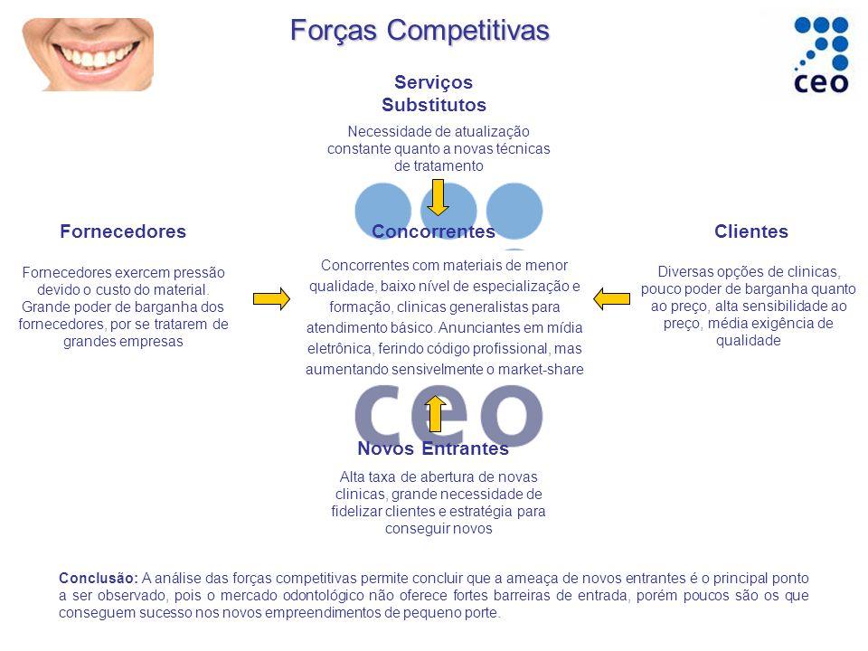 Forças Competitivas FornecedoresConcorrentesClientes Novos Entrantes Serviços Substitutos Necessidade de atualização constante quanto a novas técnicas
