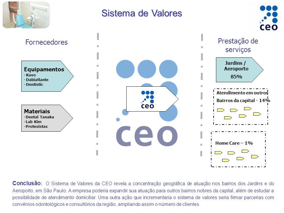 Sistema de Valores Conclusão : O Sistema de Valores da CEO revela a concentração geográfica de atuação nos bairros dos Jardins e do Aeroporto, em São Paulo.