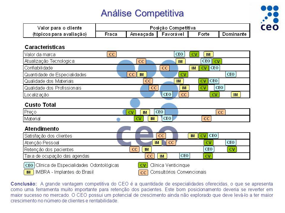 Conclusão: A grande vantagem competitiva do CEO é a quantidade de especialidades oferecidas, o que se apresenta como uma ferramenta muito importante para retenção dos pacientes.