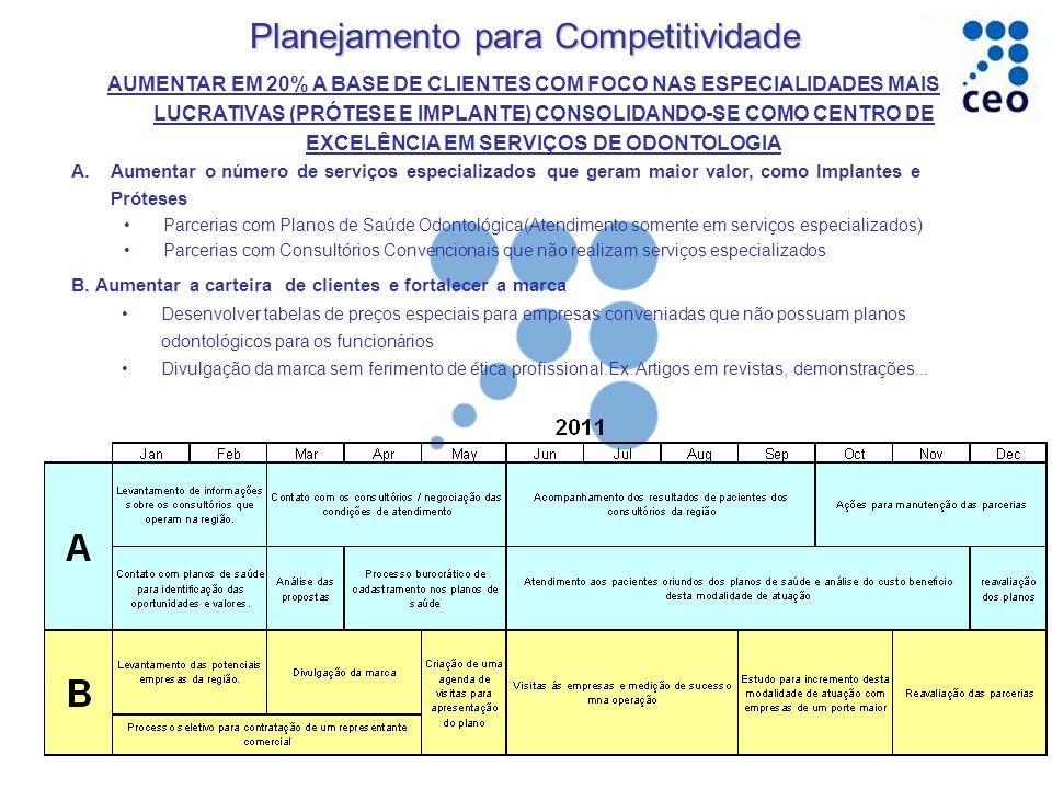 Planejamento para Competitividade AUMENTAR EM 20% A BASE DE CLIENTES COM FOCO NAS ESPECIALIDADES MAIS LUCRATIVAS (PRÓTESE E IMPLANTE) CONSOLIDANDO-SE COMO CENTRO DE EXCELÊNCIA EM SERVIÇOS DE ODONTOLOGIA A.Aumentar o número de serviços especializados que geram maior valor, como Implantes e Próteses Parcerias com Planos de Saúde Odontológica(Atendimento somente em serviços especializados) Parcerias com Consultórios Convencionais que não realizam serviços especializados B.