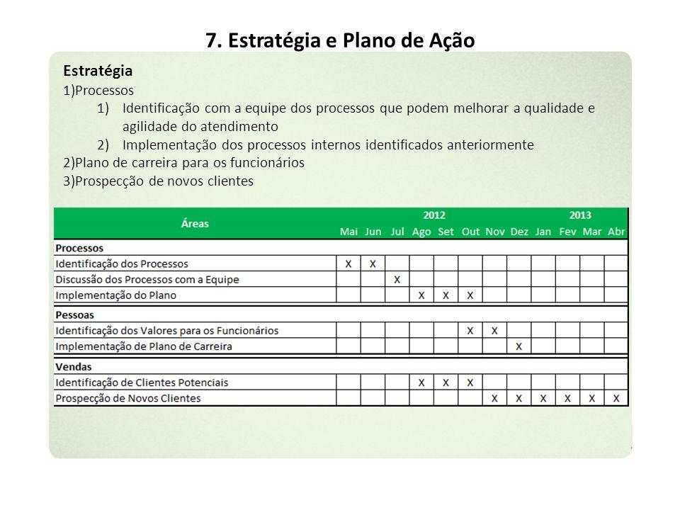 7. Estratégia e Plano de Ação Estratégia 1)Processos 1)Identificação com a equipe dos processos que podem melhorar a qualidade e agilidade do atendime