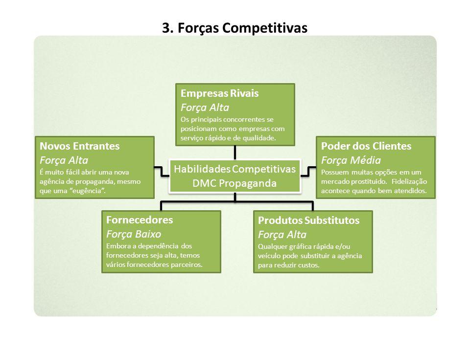 3. Forças Competitivas Habilidades Competitivas DMC Propaganda Habilidades Competitivas DMC Propaganda Produtos Substitutos Força Alta Qualquer gráfic